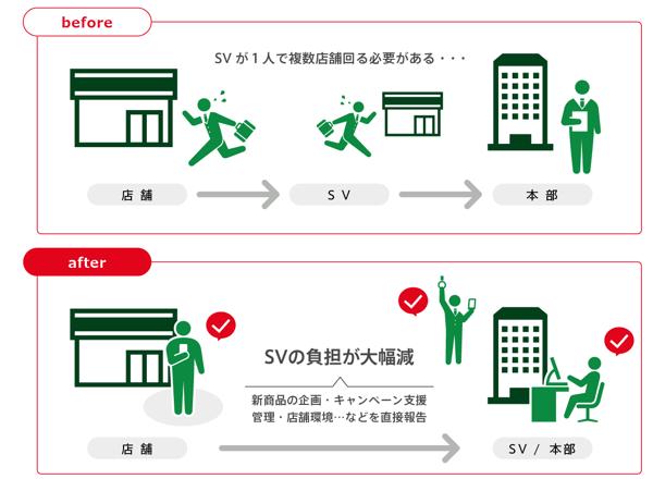 幸楽苑の全店舗、働き方改革アプリ「cyzen」を導入し、デジタル化により店舗の生産性と業務効率を向上
