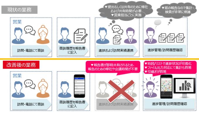 不動産仲介業界の「働き方改革」をスマートデバイス活用で実現。不動産仲介業界の概況から業務効率化のヒントまで。