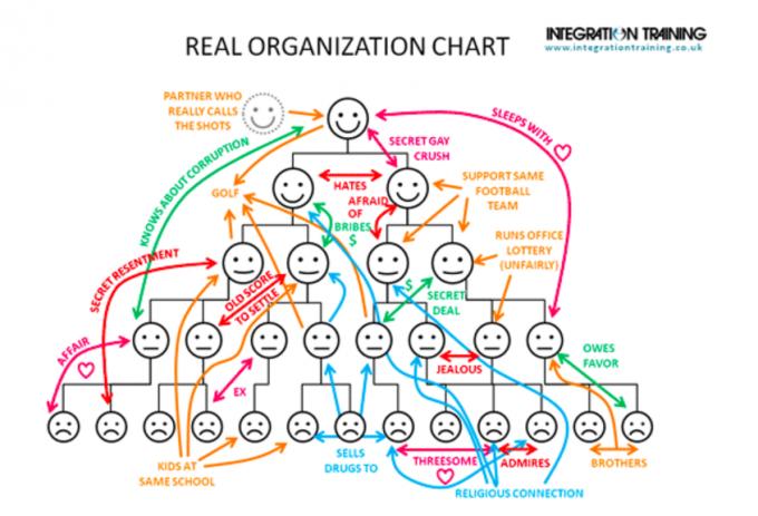 ホラクラシー型組織とは?chaosの中で組織をマネジメントする能力について