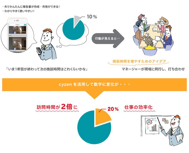 ~営業活動実態把握からの働き方改革。 顧客対応時間が2倍に。売上前年比108%の担当者も~