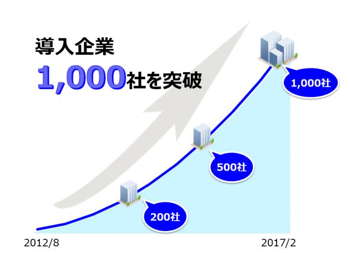 位置情報活用営業支援システムの「cyzen」有償導入企業数が1,000社を突破しました。