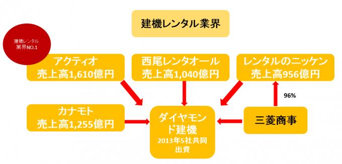 建設機械レンタル業界の営業を支える位置情報クラウドサービス