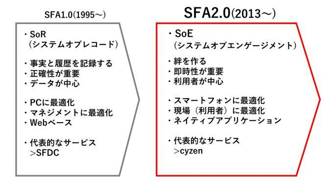 SFA2.0ついに到来。スマホだけで仕事する時代へ