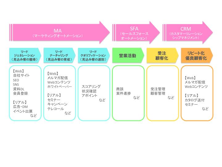 それぞれが使われるフェーズと役割、機能の違いは以下の図の通りです
