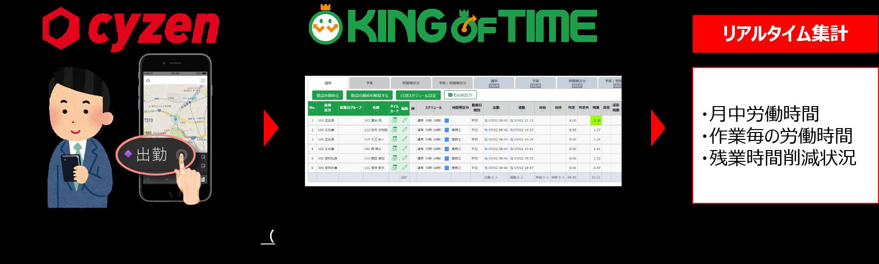 働き方改革アプリ「cyzen(サイゼン)」、勤怠管理クラウドの「KING OF TIME」と標準連携