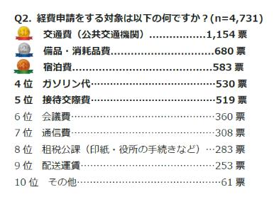 〜交通費清算を楽に〜「交通費精算ソリューション」の比較