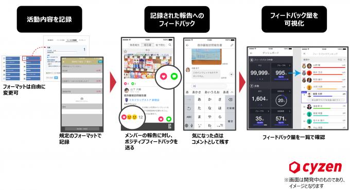 図1:報告フィードバック機能の利用イメージ