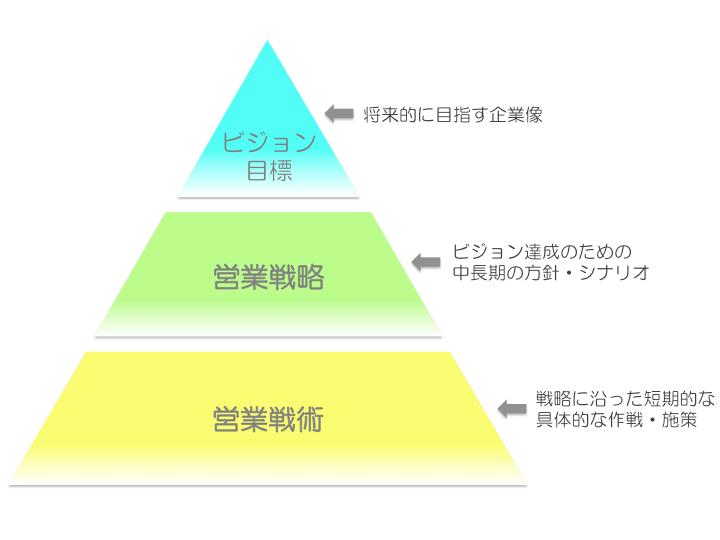 成果が上がる!営業戦略の立て方5ステップと3つのポイント