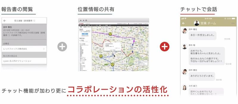 レッドフォックス、働き方改革を促進するアプリ「cyzen」にメッセージ・チャット機能(β版)を追加