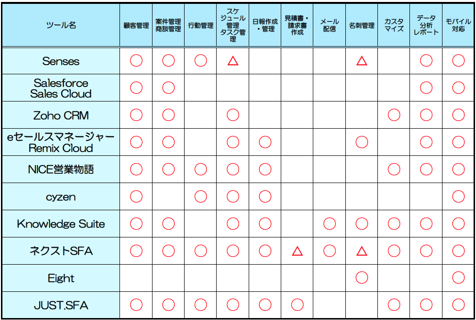 営業支援ツールおすすめ10選と失敗しない選び方6ポイント