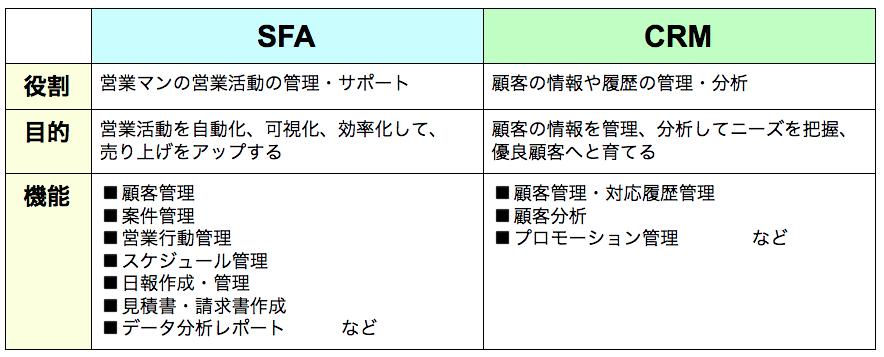 SFAとCRMの違いとは?役割・目的・機能を徹底比較