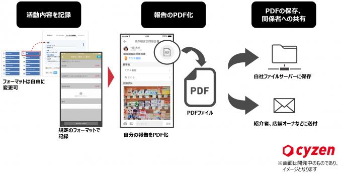 カンタン報告PDF作成機能を追加 ~ステークホルダーへの円滑な報告により、スマートワークを推進~