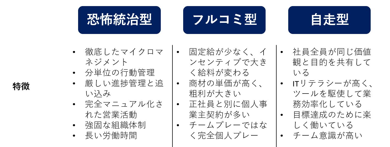 sales_organization