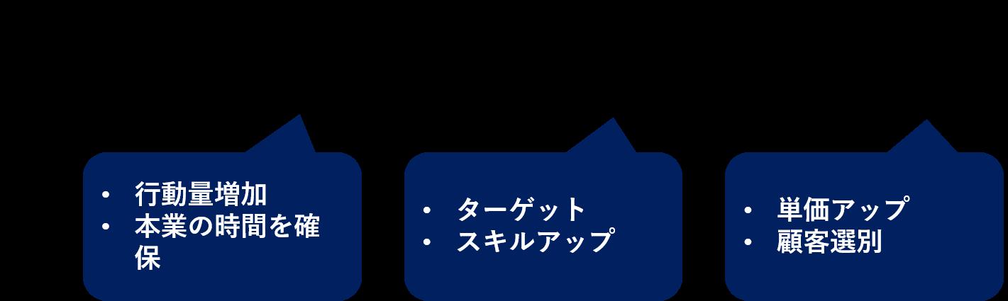 sales_task