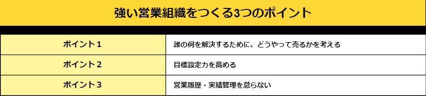 03.強い営業組織をつくる3つのポイント