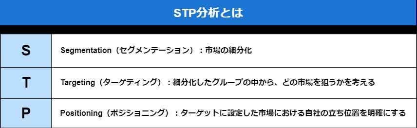 04.STP分析
