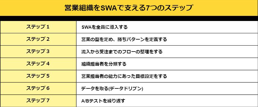 07.SWA7つのステップ