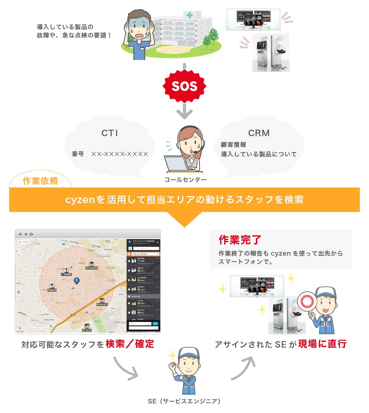 富士フイルムメディカル、働き方改革アプリ「cyzen」を導入し 全国の医療機器保守サービス現場の対応時間改善